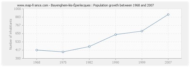 Population Bayenghem-lès-Éperlecques