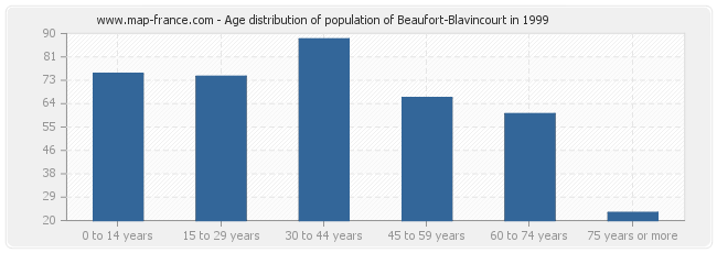 Age distribution of population of Beaufort-Blavincourt in 1999