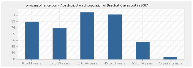 Age distribution of population of Beaufort-Blavincourt in 2007