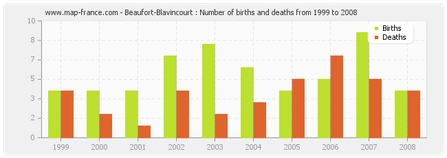 Beaufort-Blavincourt : Number of births and deaths from 1999 to 2008