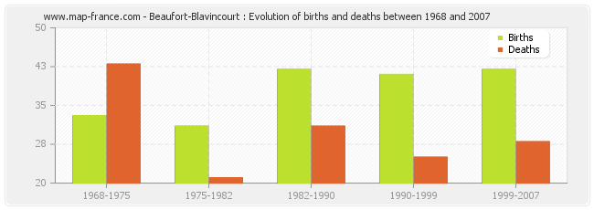 Beaufort-Blavincourt : Evolution of births and deaths between 1968 and 2007