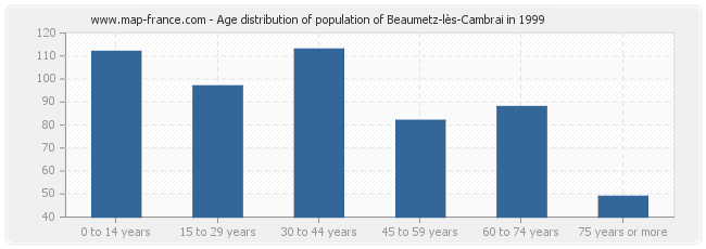 Age distribution of population of Beaumetz-lès-Cambrai in 1999
