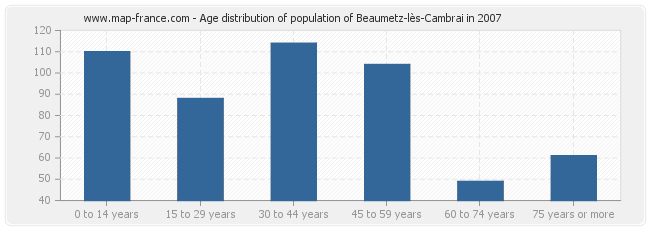 Age distribution of population of Beaumetz-lès-Cambrai in 2007