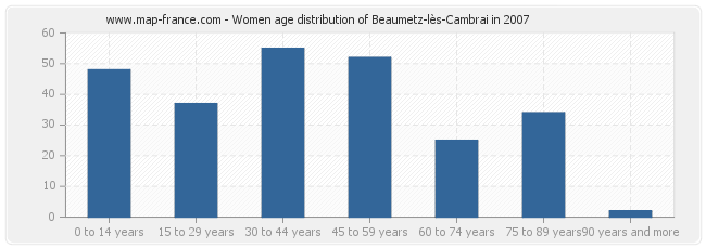 Women age distribution of Beaumetz-lès-Cambrai in 2007