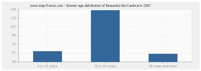 Women age distribution of Beaumetz-lès-Cambrai in 2007
