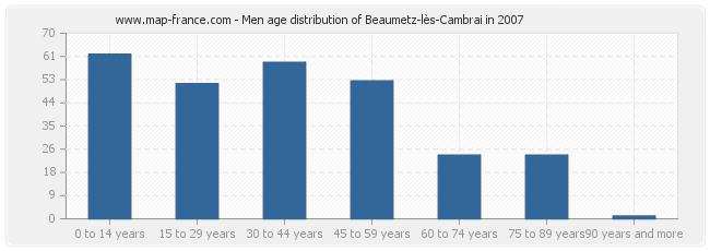 Men age distribution of Beaumetz-lès-Cambrai in 2007