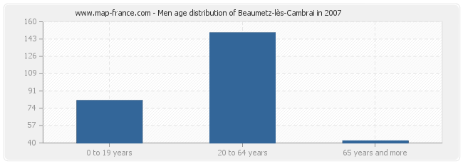 Men age distribution of Beaumetz-lès-Cambrai in 2007