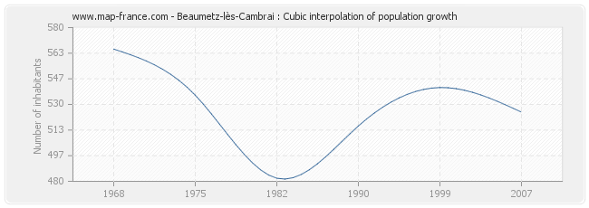 Beaumetz-lès-Cambrai : Cubic interpolation of population growth
