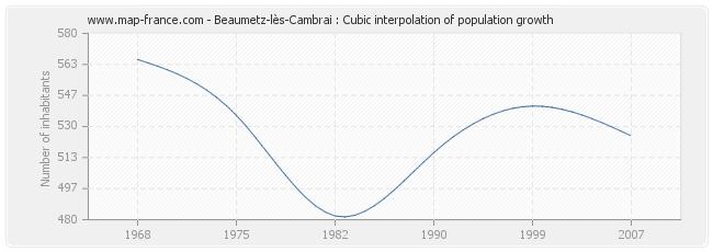 Beaumetz-lès-Cambrai : Cubic interpolation of population growth