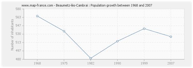 Population Beaumetz-lès-Cambrai