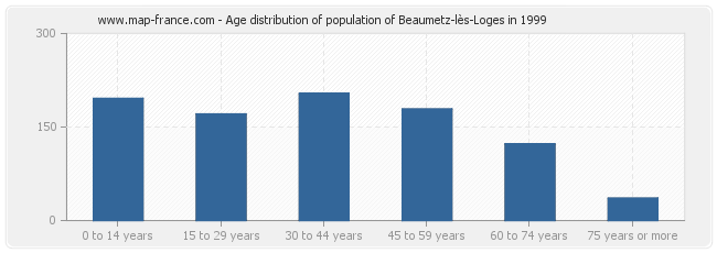 Age distribution of population of Beaumetz-lès-Loges in 1999