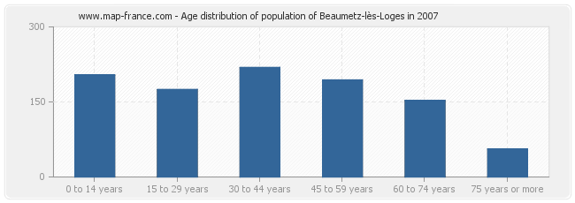 Age distribution of population of Beaumetz-lès-Loges in 2007
