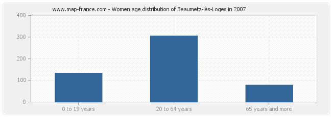 Women age distribution of Beaumetz-lès-Loges in 2007