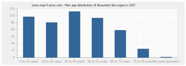 Men age distribution of Beaumetz-lès-Loges in 2007