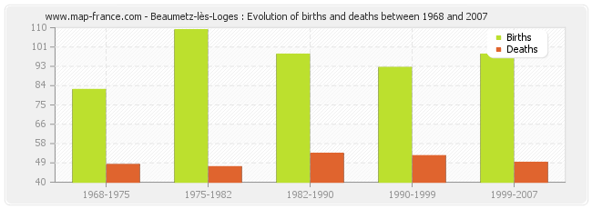 Beaumetz-lès-Loges : Evolution of births and deaths between 1968 and 2007