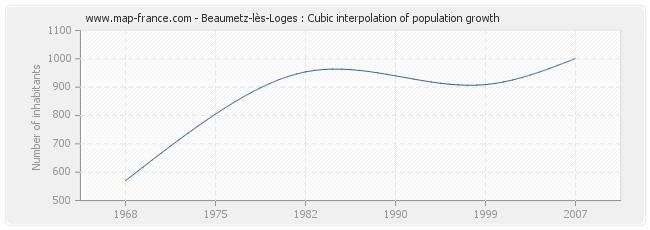 Beaumetz-lès-Loges : Cubic interpolation of population growth