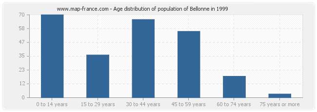 Age distribution of population of Bellonne in 1999