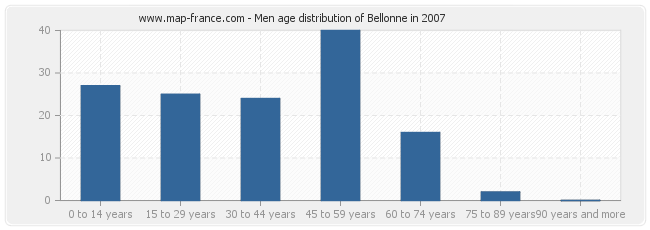 Men age distribution of Bellonne in 2007
