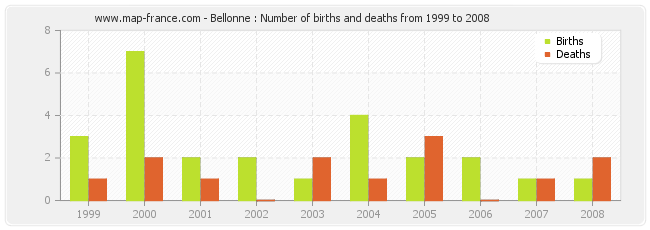 Bellonne : Number of births and deaths from 1999 to 2008