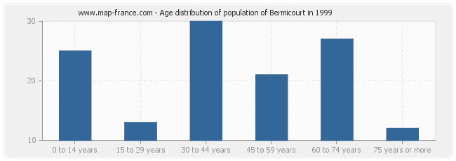 Age distribution of population of Bermicourt in 1999