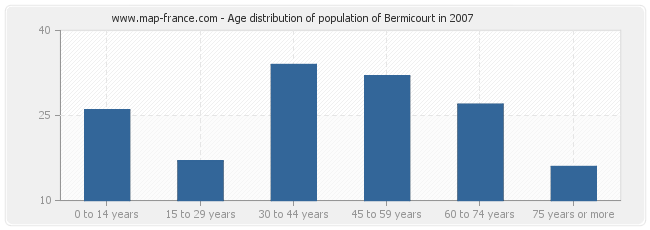 Age distribution of population of Bermicourt in 2007
