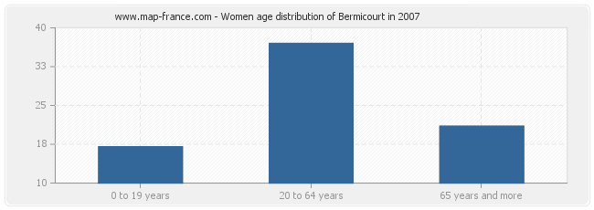 Women age distribution of Bermicourt in 2007