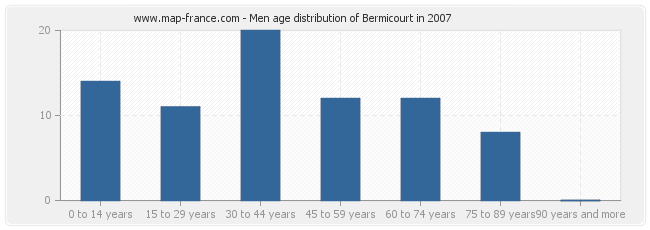 Men age distribution of Bermicourt in 2007