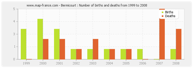 Bermicourt : Number of births and deaths from 1999 to 2008