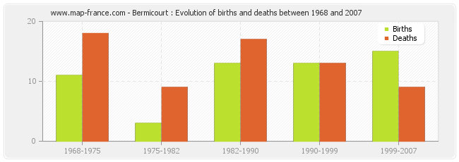 Bermicourt : Evolution of births and deaths between 1968 and 2007