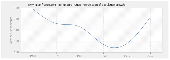 Bermicourt : Cubic interpolation of population growth