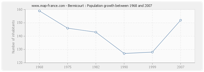 Population Bermicourt