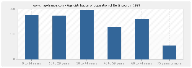 Age distribution of population of Bertincourt in 1999