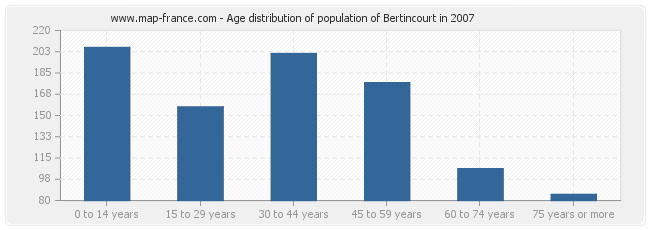 Age distribution of population of Bertincourt in 2007