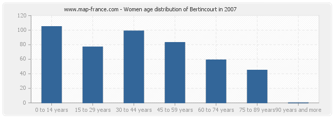 Women age distribution of Bertincourt in 2007