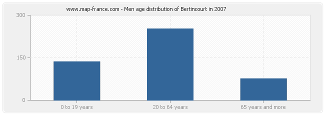 Men age distribution of Bertincourt in 2007