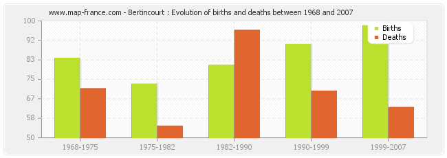 Bertincourt : Evolution of births and deaths between 1968 and 2007