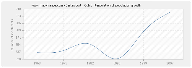 Bertincourt : Cubic interpolation of population growth