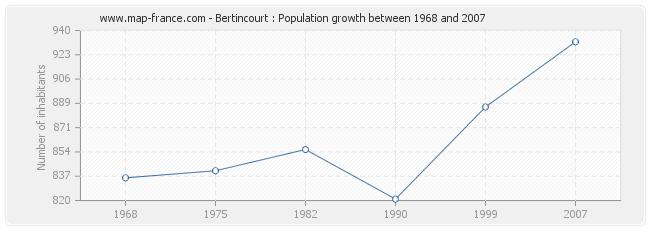 Population Bertincourt