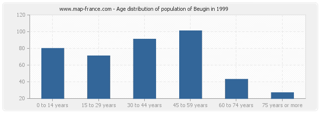 Age distribution of population of Beugin in 1999