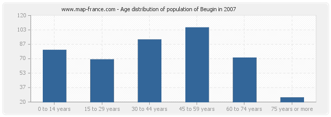 Age distribution of population of Beugin in 2007
