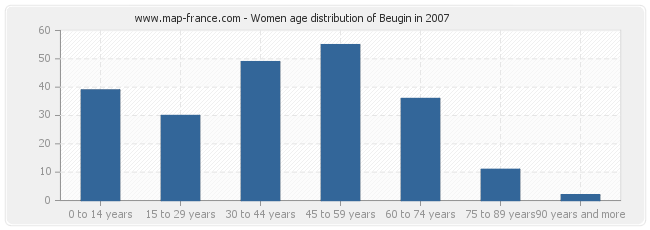 Women age distribution of Beugin in 2007