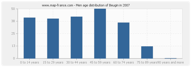 Men age distribution of Beugin in 2007