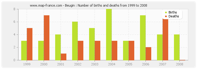 Beugin : Number of births and deaths from 1999 to 2008