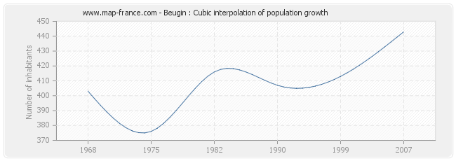 Beugin : Cubic interpolation of population growth