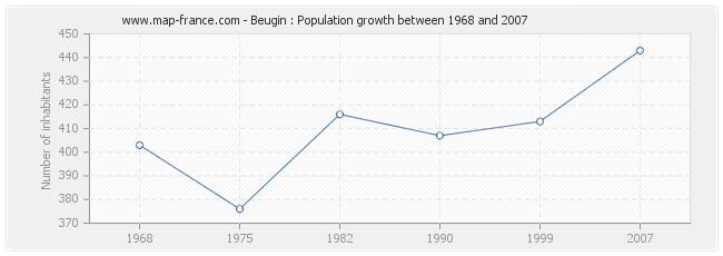 Population Beugin