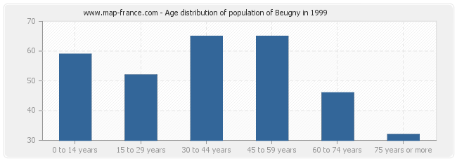 Age distribution of population of Beugny in 1999