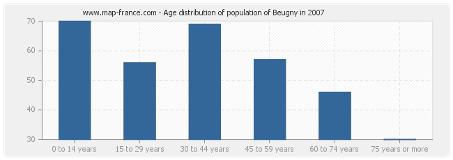 Age distribution of population of Beugny in 2007