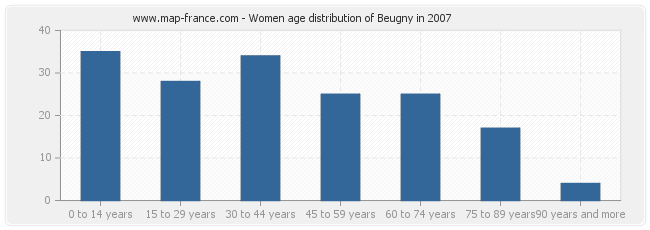 Women age distribution of Beugny in 2007