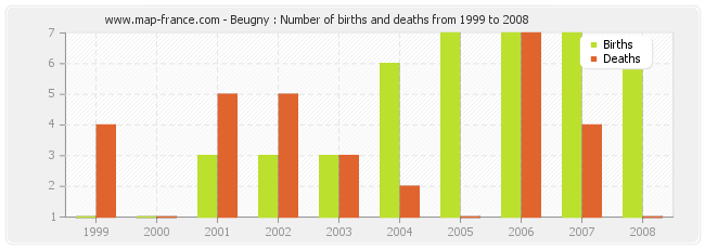 Beugny : Number of births and deaths from 1999 to 2008