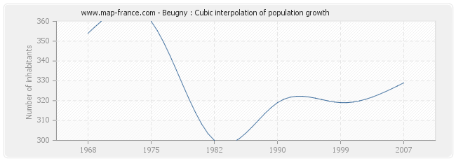 Beugny : Cubic interpolation of population growth